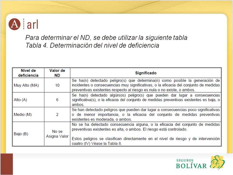 Para determinar el ND, se debe utilizar la siguiente tabla Tabla 4. Determinación del nivel de deficiencia
