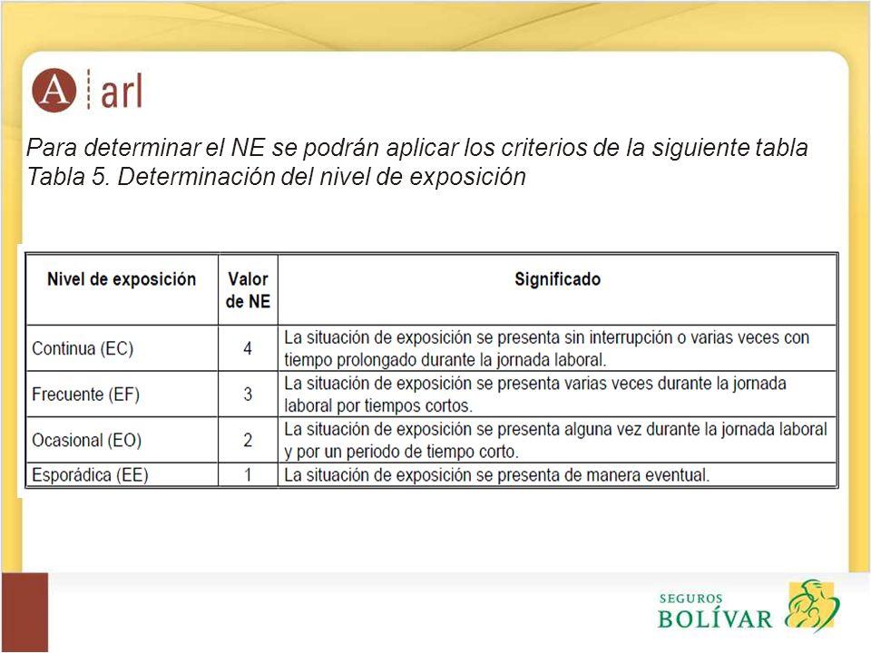 Para determinar el NE se podrán aplicar los criterios de la siguiente tabla Tabla 5. Determinación del nivel de exposición