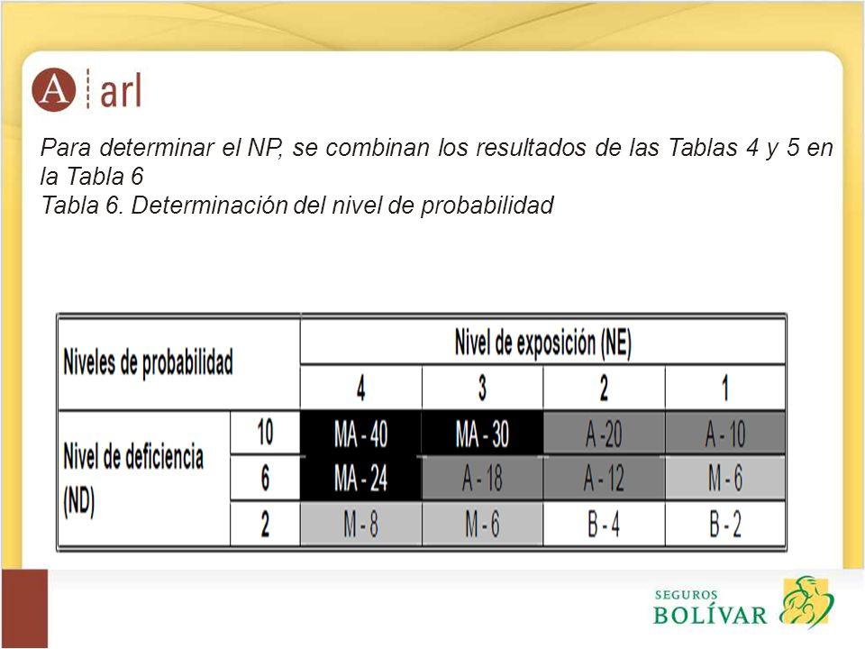 Para determinar el NP, se combinan los resultados de las Tablas 4 y 5 en la Tabla 6 Tabla 6. Determinación del nivel de probabilidad