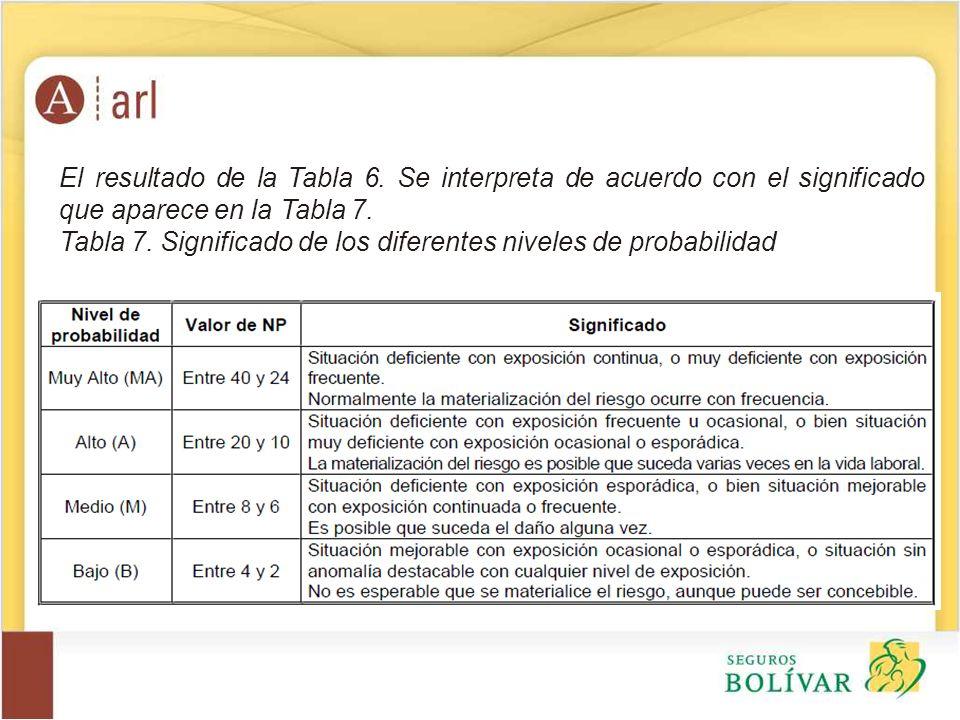 El resultado de la Tabla 6. Se interpreta de acuerdo con el significado que aparece en la Tabla 7. Tabla 7. Significado de los diferentes niveles de p