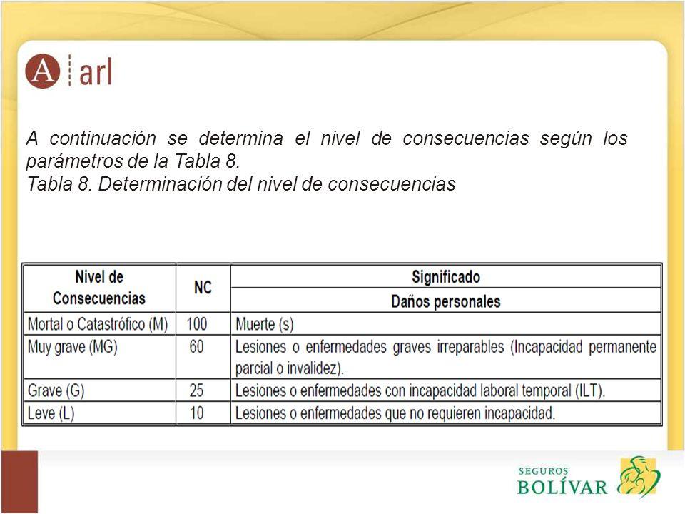 A continuación se determina el nivel de consecuencias según los parámetros de la Tabla 8. Tabla 8. Determinación del nivel de consecuencias