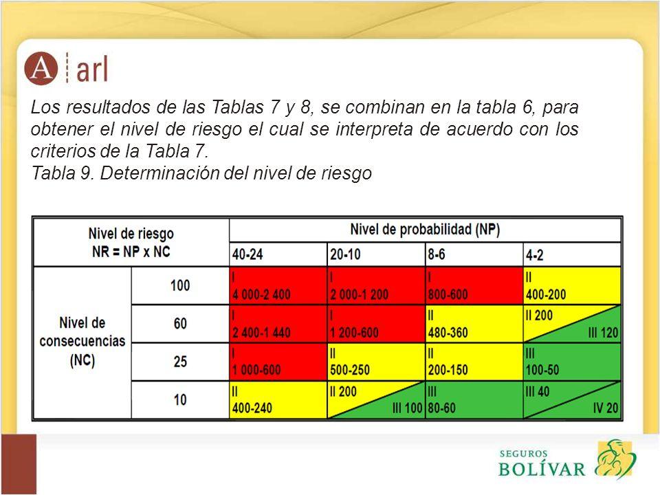 Los resultados de las Tablas 7 y 8, se combinan en la tabla 6, para obtener el nivel de riesgo el cual se interpreta de acuerdo con los criterios de l
