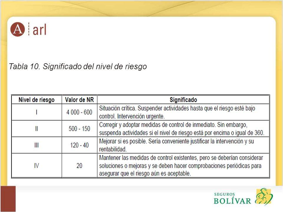 Tabla 10. Significado del nivel de riesgo