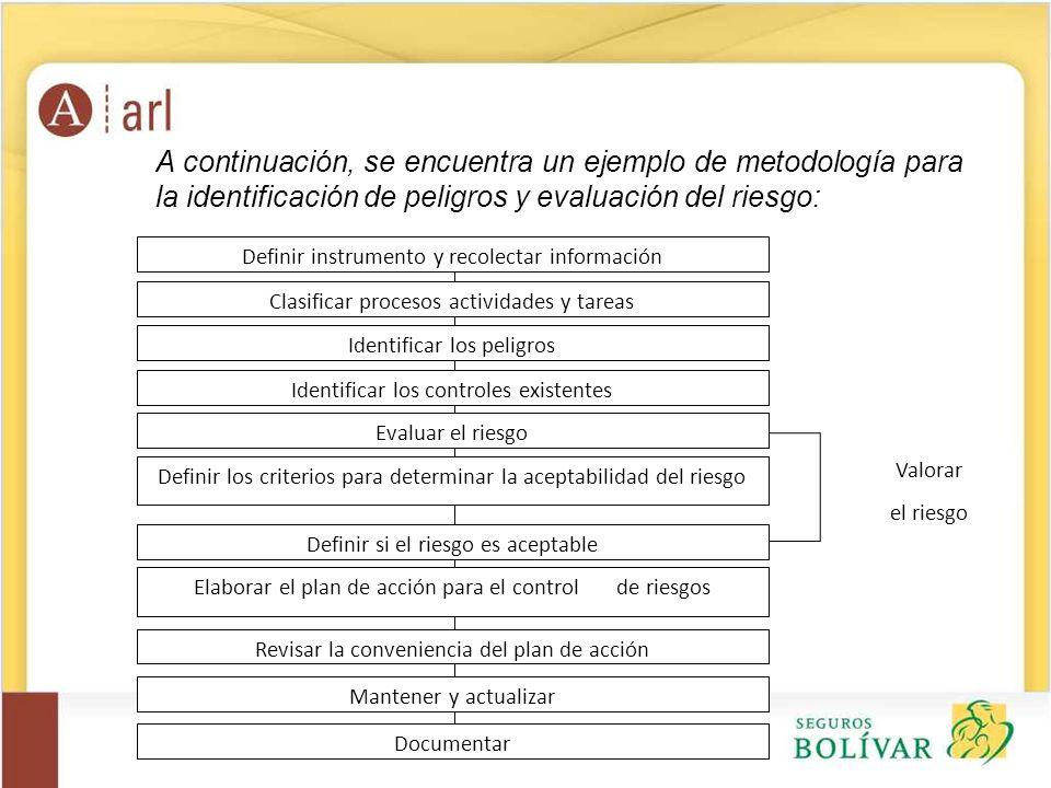 A continuación, se encuentra un ejemplo de metodología para la identificación de peligros y evaluación del riesgo: Definir instrumento y recolectar in