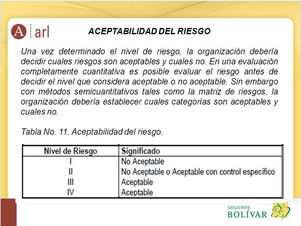 ACEPTABILIDAD DEL RIESGO Una vez determinado el nivel de riesgo, la organización debería decidir cuales riesgos son aceptables y cuales no. En una eva