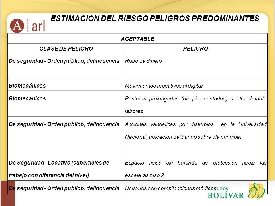 ESTIMACION DEL RIESGO PELIGROS PREDOMINANTES ACEPTABLE CLASE DE PELIGROPELIGRO De seguridad - Orden público, delincuenciaRobo de dinero BiomecánicosMo