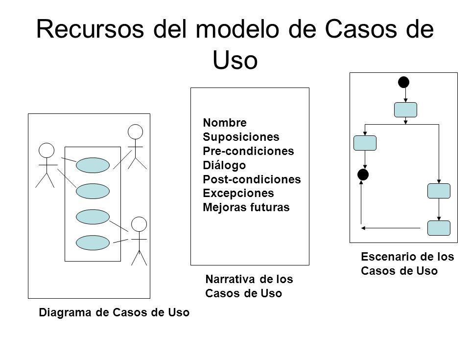 Recursos del modelo de Casos de Uso Nombre Suposiciones Pre-condiciones Diálogo Post-condiciones Excepciones Mejoras futuras Diagrama de Casos de Uso Narrativa de los Casos de Uso Escenario de los Casos de Uso