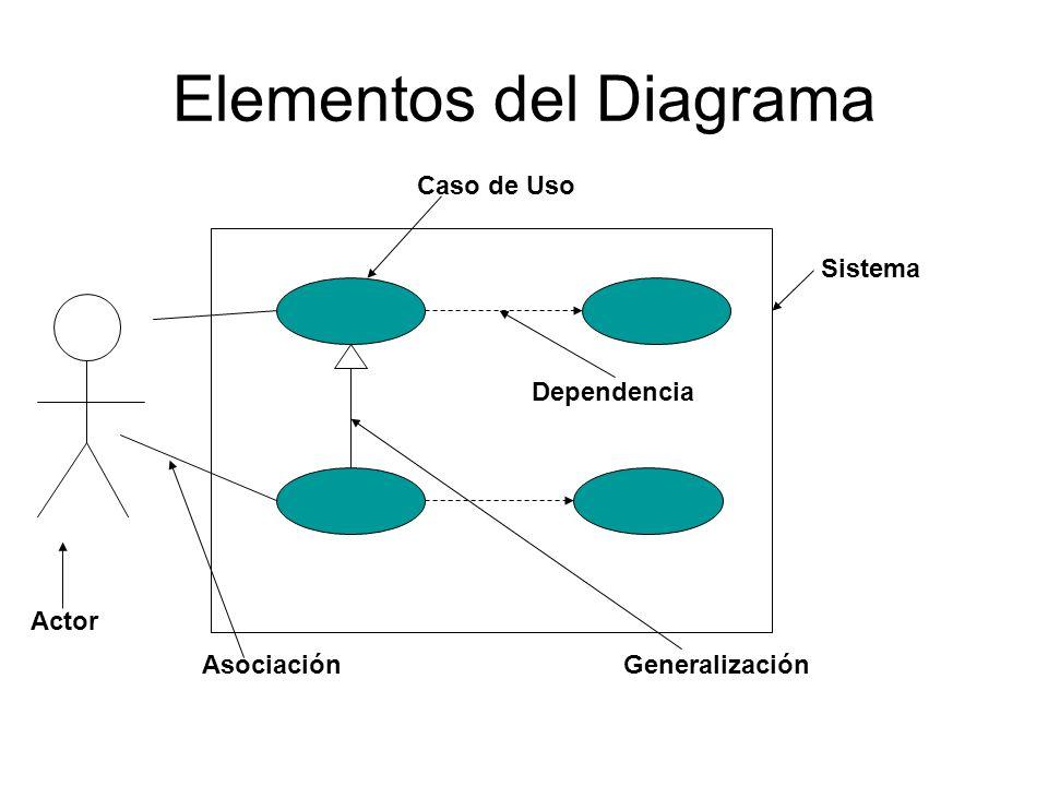 Elementos del Diagrama Sistema Dependencia GeneralizaciónAsociación Actor Caso de Uso