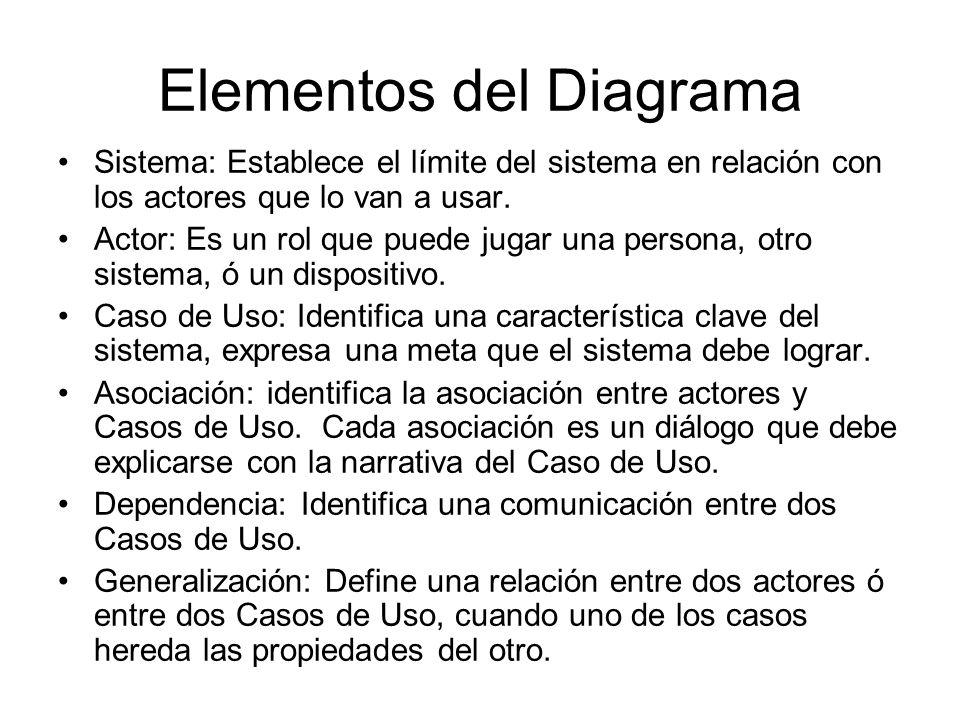 Elementos del Diagrama Sistema: Establece el límite del sistema en relación con los actores que lo van a usar.