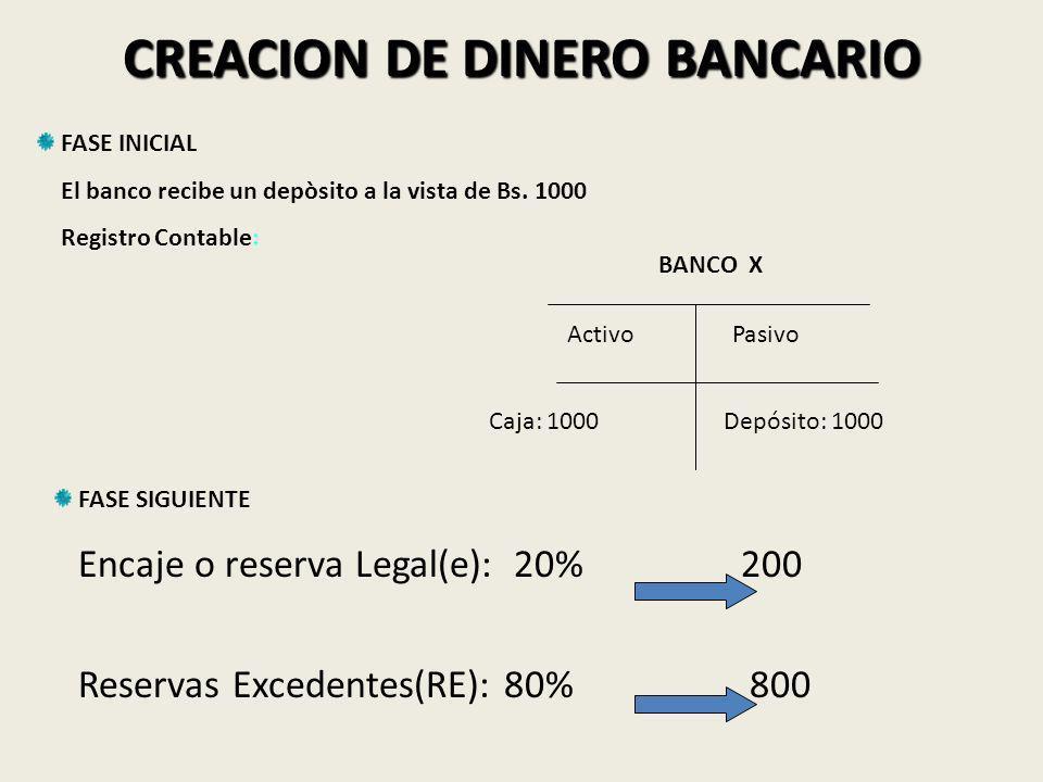 CREACION DE DINERO BANCARIO FASE INICIAL El banco recibe un depòsito a la vista de Bs.