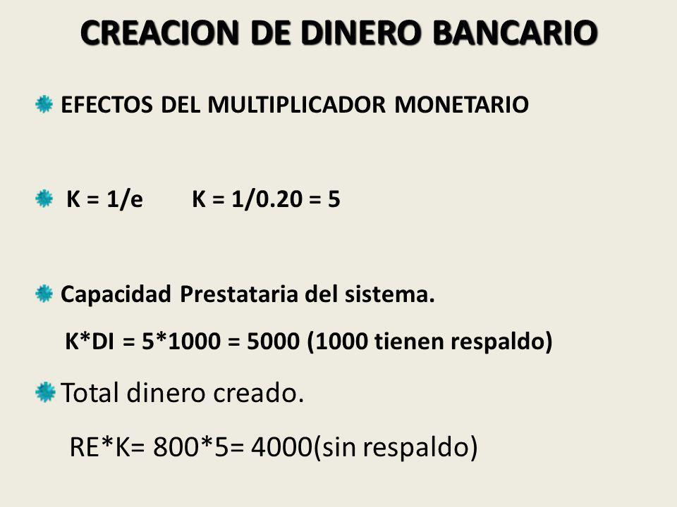 CREACION DE DINERO BANCARIO EFECTOS DEL MULTIPLICADOR MONETARIO K = 1/e K = 1/0.20 = 5 Capacidad Prestataria del sistema.