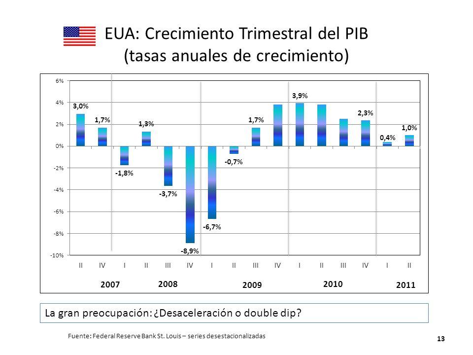 EUA: Crecimiento Trimestral del PIB (tasas anuales de crecimiento) 13 2007 Fuente: Federal Reserve Bank St. Louis – series desestacionalizadas La gran