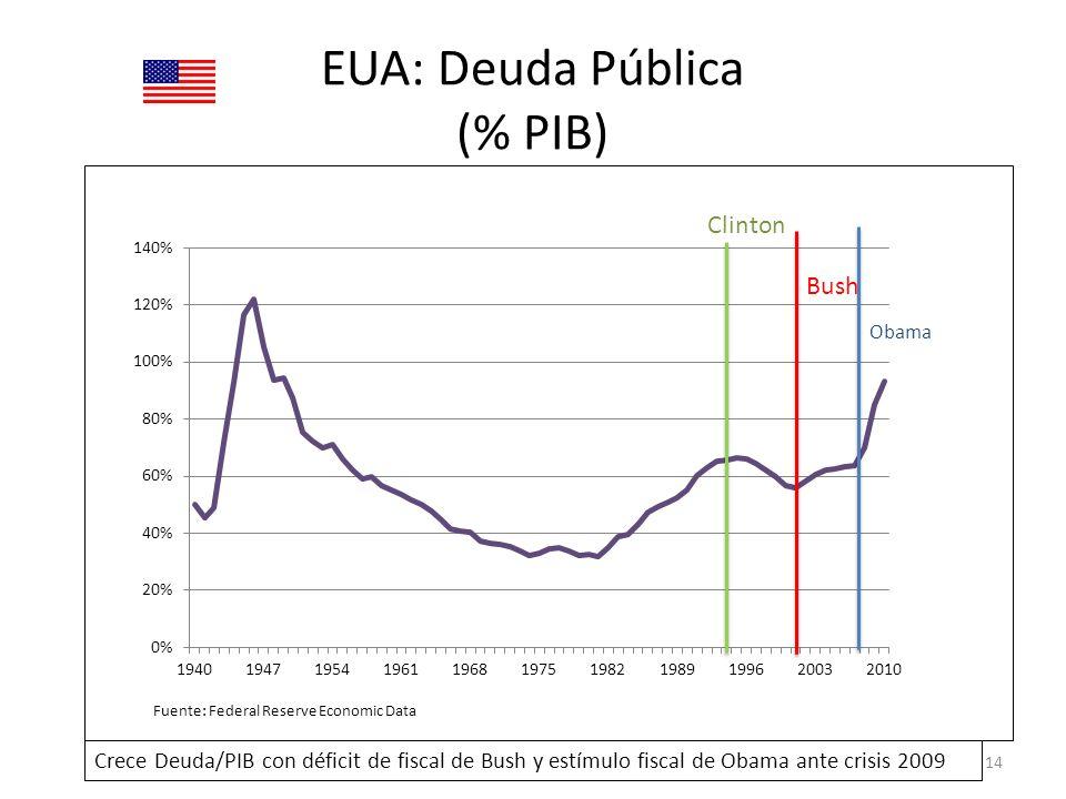 EUA: Deuda Pública (% PIB) 14 Clinton Bush Crece Deuda/PIB con déficit de fiscal de Bush y estímulo fiscal de Obama ante crisis 2009