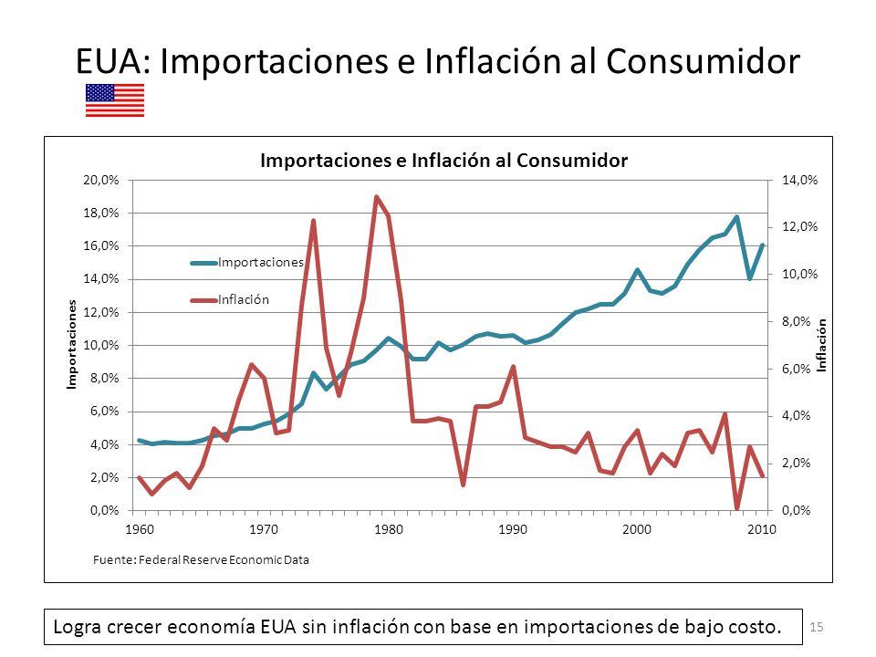 EUA: Importaciones e Inflación al Consumidor 15 Logra crecer economía EUA sin inflación con base en importaciones de bajo costo.