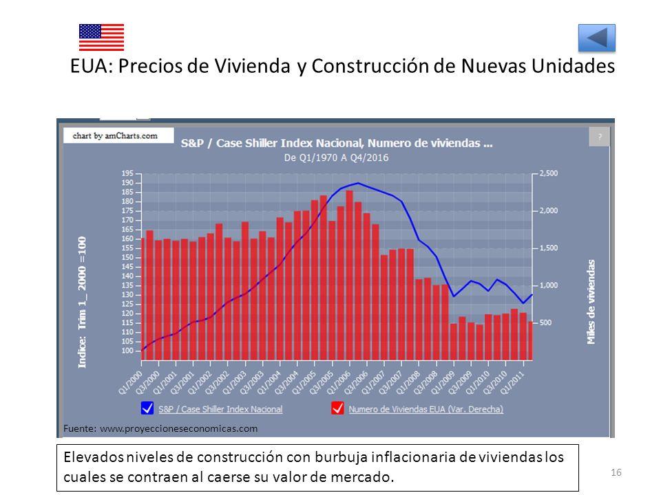 EUA: Precios de Vivienda y Construcción de Nuevas Unidades 16 Fuente: www.proyeccioneseconomicas.com Elevados niveles de construcción con burbuja infl