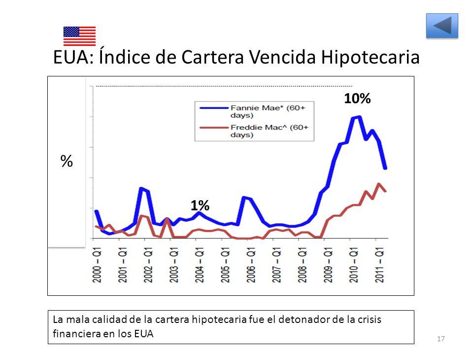 EUA: Índice de Cartera Vencida Hipotecaria 17 La mala calidad de la cartera hipotecaria fue el detonador de la crisis financiera en los EUA % 1% 10%