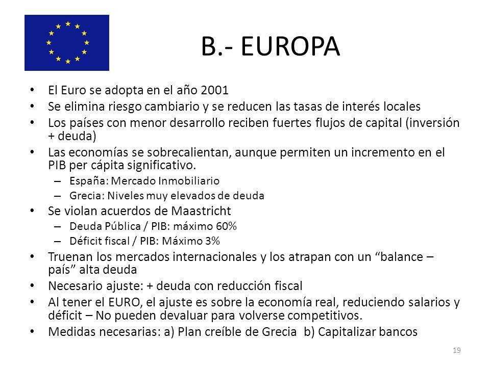 B.- EUROPA El Euro se adopta en el año 2001 Se elimina riesgo cambiario y se reducen las tasas de interés locales Los países con menor desarrollo reci