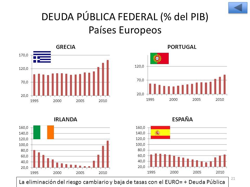 DEUDA PÚBLICA FEDERAL (% del PIB) Países Europeos 21 La eliminación del riesgo cambiario y baja de tasas con el EURO= + Deuda Pública