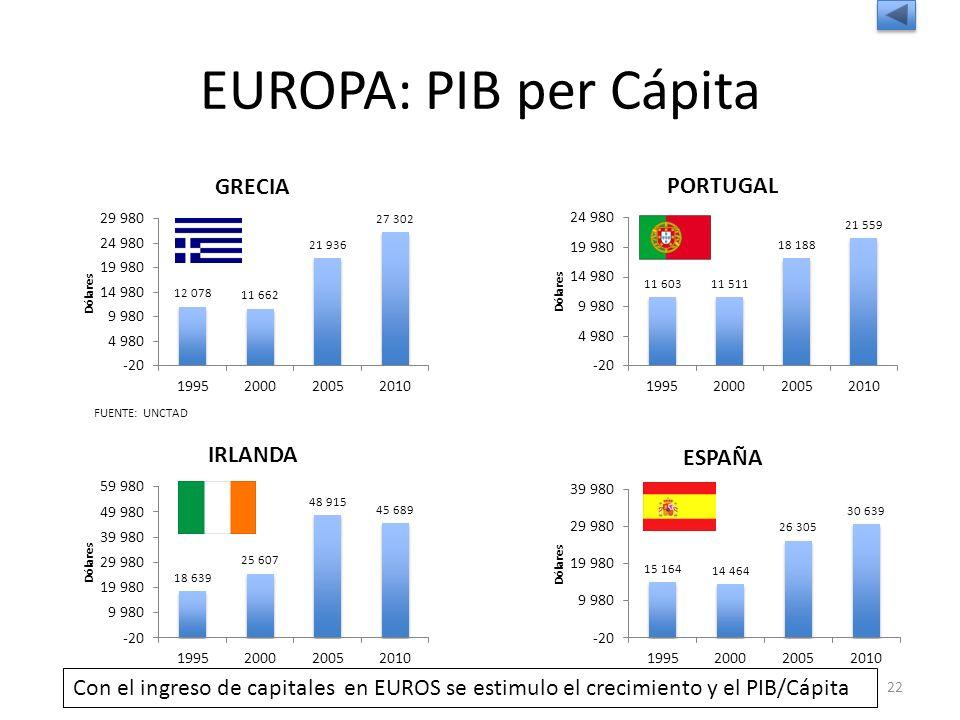 EUROPA: PIB per Cápita FUENTE: UNCTAD 22 Con el ingreso de capitales en EUROS se estimulo el crecimiento y el PIB/Cápita