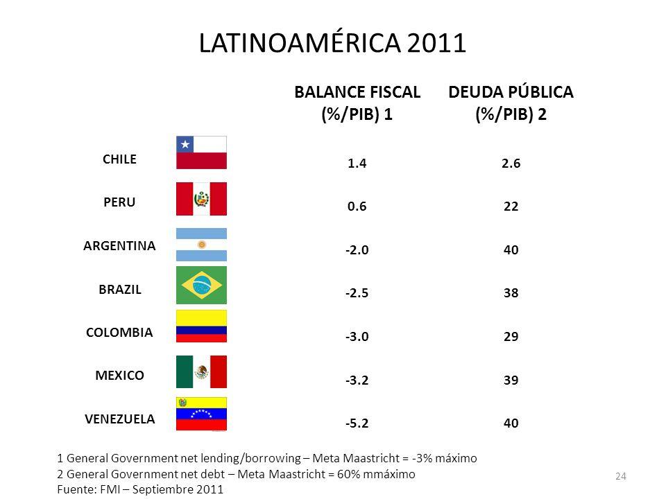 LATINOAMÉRICA 2011 BALANCE FISCAL (%/PIB) 1 DEUDA PÚBLICA (%/PIB) 2 CHILE 1.42.6 PERU 0.622 ARGENTINA -2.040 BRAZIL -2.538 COLOMBIA -3.029 MEXICO -3.2