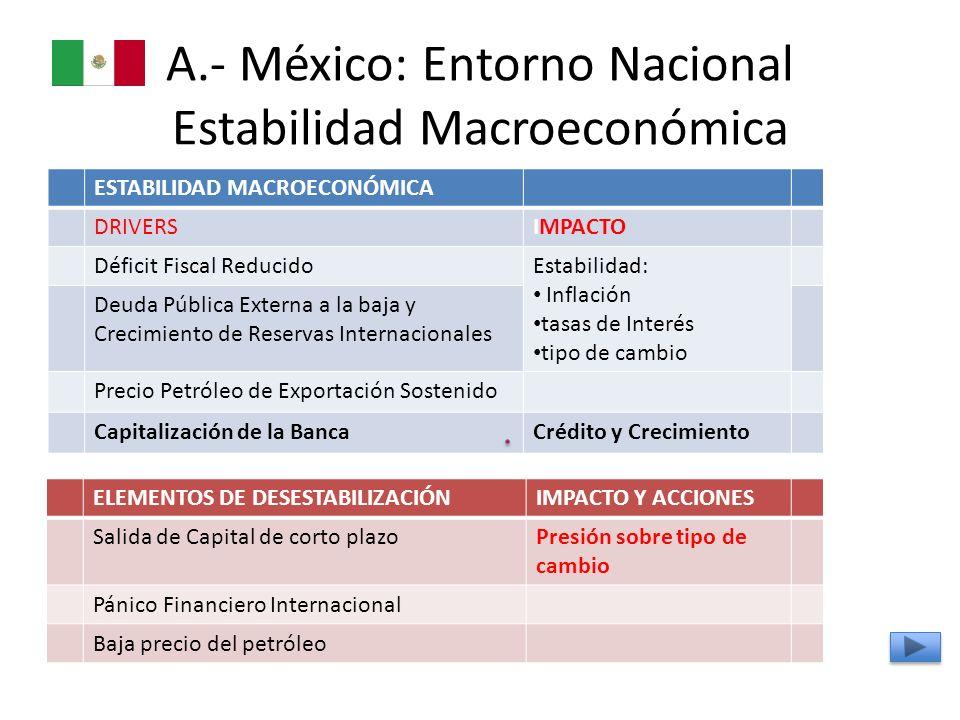 A.- México: Entorno Nacional Estabilidad Macroeconómica ESTABILIDAD MACROECONÓMICA DRIVERSIMPACTO Déficit Fiscal ReducidoEstabilidad: Inflación tasas