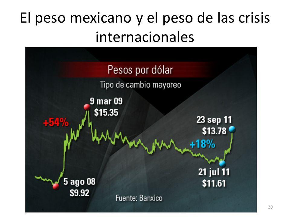 El peso mexicano y el peso de las crisis internacionales 30
