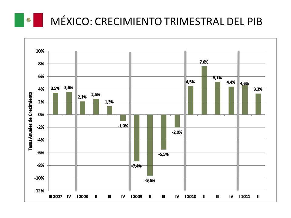 MÉXICO: CRECIMIENTO TRIMESTRAL DEL PIB