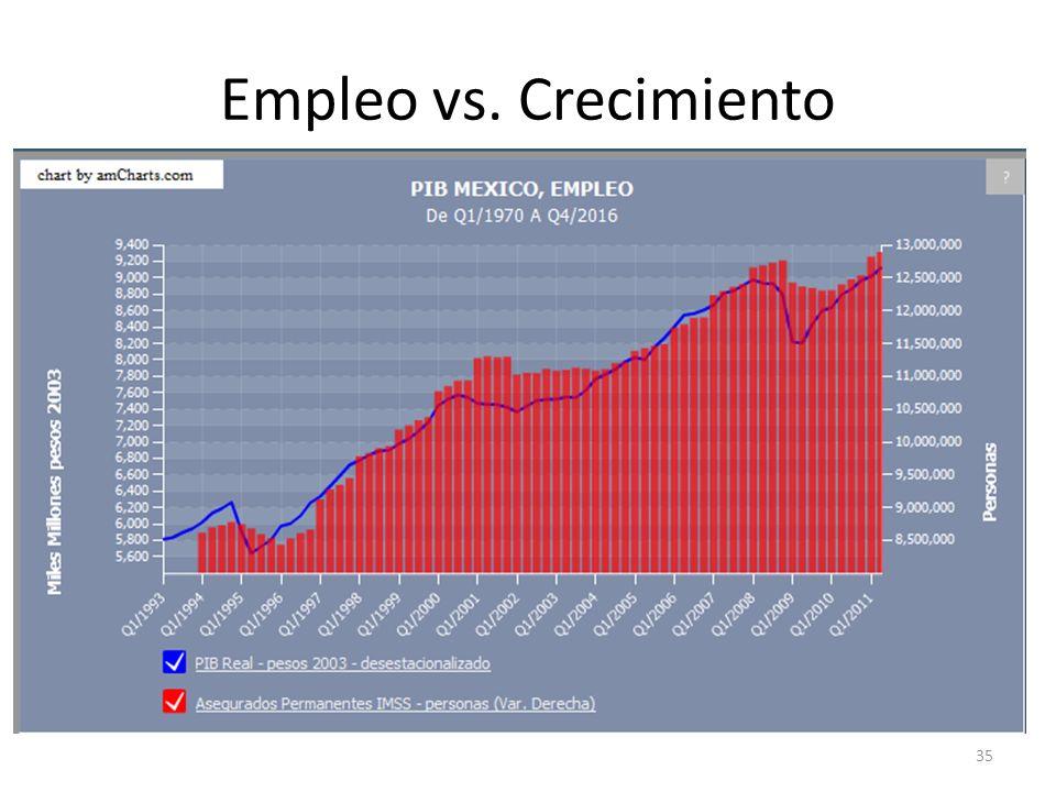 Empleo vs. Crecimiento 35