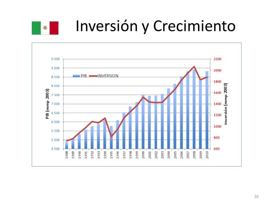 Inversión y Crecimiento 36