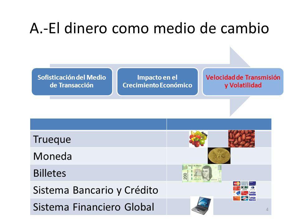 A.-El dinero como medio de cambio Trueque Moneda Billetes Sistema Bancario y Crédito Sistema Financiero Global 4 Sofisticación del Medio de Transacció