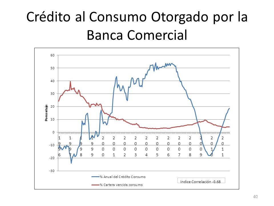 Crédito al Consumo Otorgado por la Banca Comercial 40