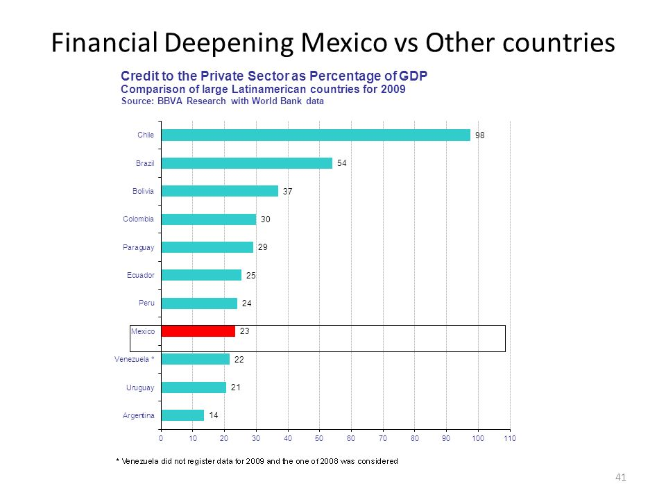 Financial Deepening Mexico vs Other countries 41