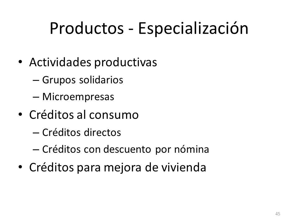 Productos - Especialización Actividades productivas – Grupos solidarios – Microempresas Créditos al consumo – Créditos directos – Créditos con descuen