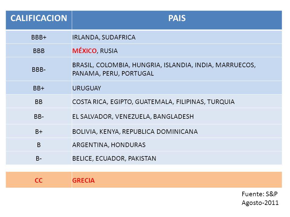 CALIFICACIONPAIS BBB+IRLANDA, SUDAFRICA BBBMÉXICO, RUSIA BBB- BRASIL, COLOMBIA, HUNGRIA, ISLANDIA, INDIA, MARRUECOS, PANAMA, PERU, PORTUGAL BB+URUGUAY