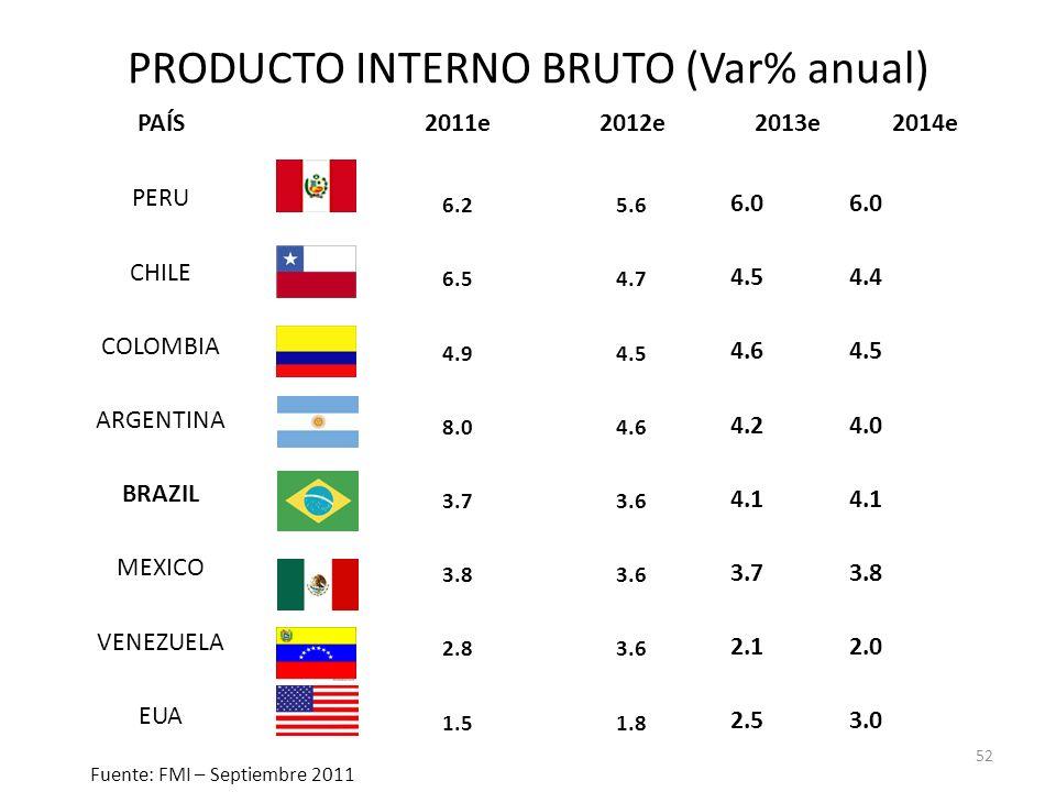 PRODUCTO INTERNO BRUTO (Var% anual) PAÍS2011e2012e2013e2014e PERU 6.25.6 6.0 CHILE 6.54.7 4.54.4 COLOMBIA 4.94.5 4.64.5 ARGENTINA 8.04.6 4.24.0 BRAZIL