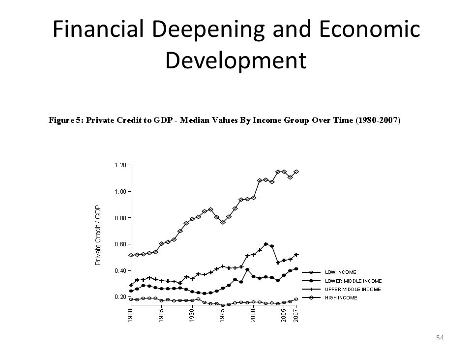 Financial Deepening and Economic Development 54