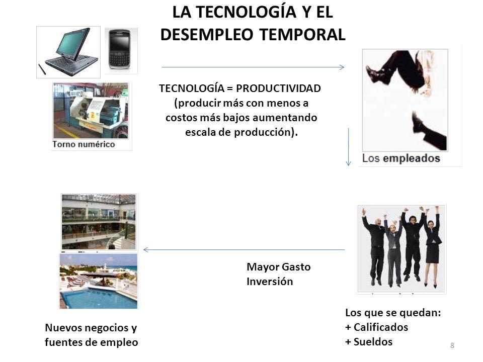 TECNOLOGÍA = PRODUCTIVIDAD (producir más con menos a costos más bajos aumentando escala de producción). Los que se quedan: + Calificados + Sueldos May