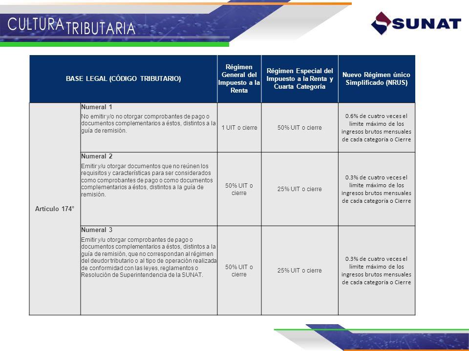 BASE LEGAL (CÓDIGO TRIBUTARIO) Régimen General del Impuesto a la Renta Régimen Especial del Impuesto a la Renta y Cuarta Categoría Nuevo Régimen único