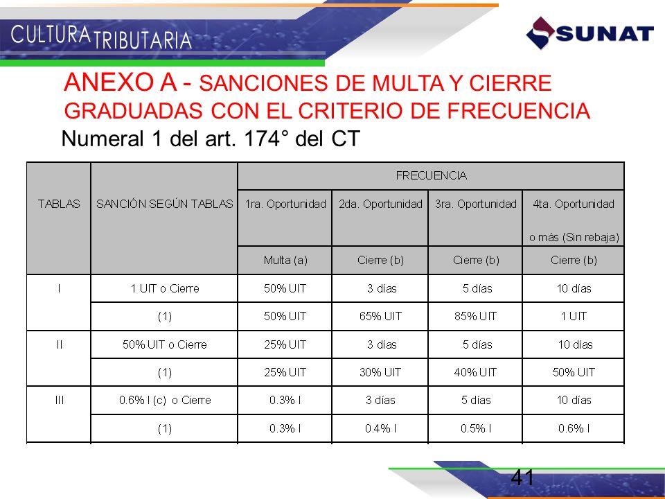 41 ANEXO A - SANCIONES DE MULTA Y CIERRE GRADUADAS CON EL CRITERIO DE FRECUENCIA Numeral 1 del art. 174° del CT