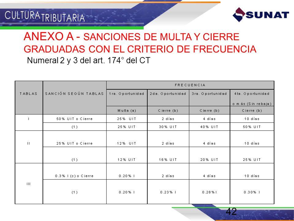 42 ANEXO A - SANCIONES DE MULTA Y CIERRE GRADUADAS CON EL CRITERIO DE FRECUENCIA Numeral 2 y 3 del art. 174° del CT