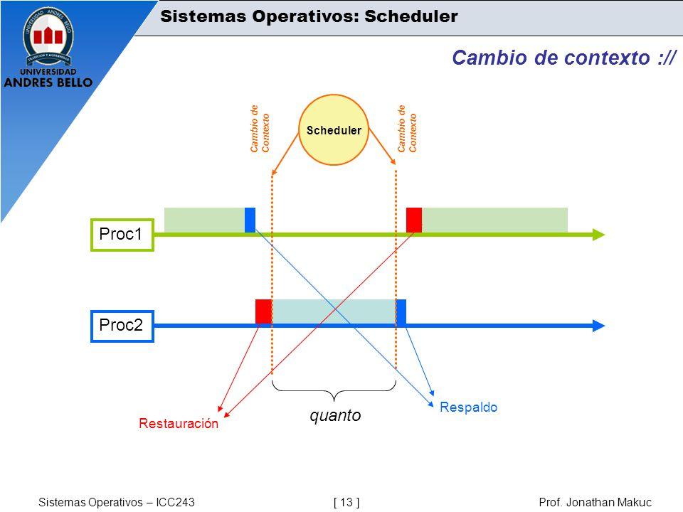 Sistemas Operativos – ICC243 [ 13 ] Prof. Jonathan Makuc Cambio de contexto :// Proc2 Proc1 Scheduler Cambio de Contexto Cambio de Contexto Respaldo R