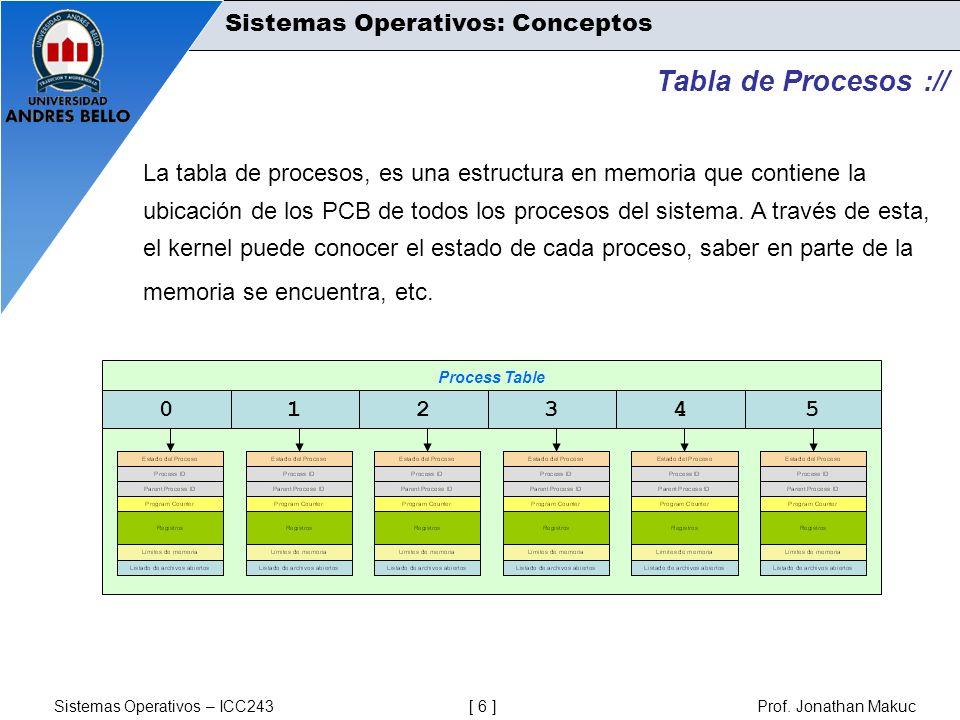 Sistemas Operativos – ICC243 [ 6 ] Prof. Jonathan Makuc Sistemas Operativos: Conceptos Tabla de Procesos :// La tabla de procesos, es una estructura e