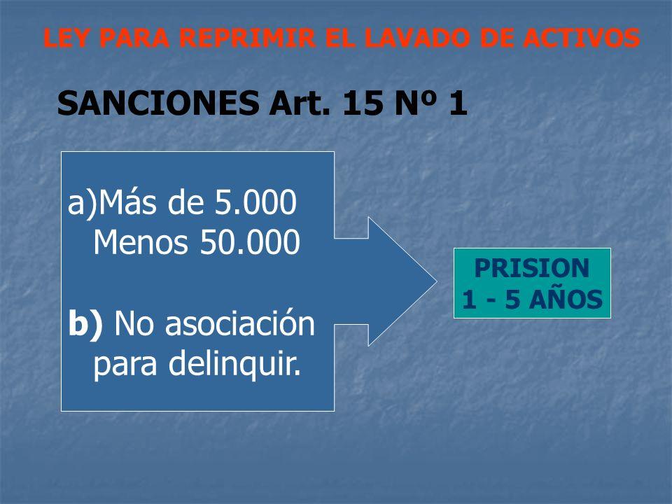 LEY PARA REPRIMIR EL LAVADO DE ACTIVOS SANCIONES Art. 15 Nº 1 a)Más de 5.000 Menos 50.000 b) No asociación para delinquir. PRISION 1 - 5 AÑOS