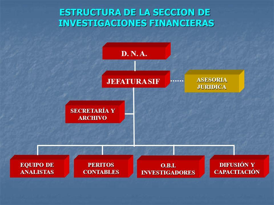 JEFATURA SIF DIFUSIÓN Y CAPACITACIÓN ESTRUCTURA DE LA SECCION DE INVESTIGACIONES FINANCIERAS O.B.I. INVESTIGADORES SECRETARÍA Y ARCHIVO PERITOS CONTAB