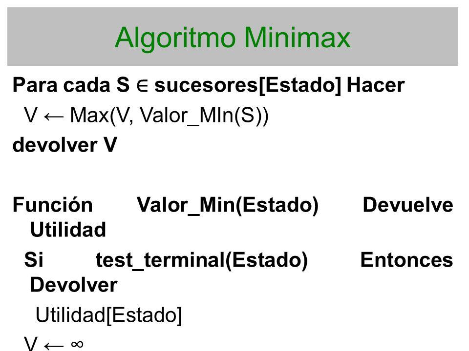 Algoritmo Minimax Para cada S sucesores[Estado] Hacer V Max(V, Valor_MIn(S)) devolver V Función Valor_Min(Estado) Devuelve Utilidad Si test_terminal(E