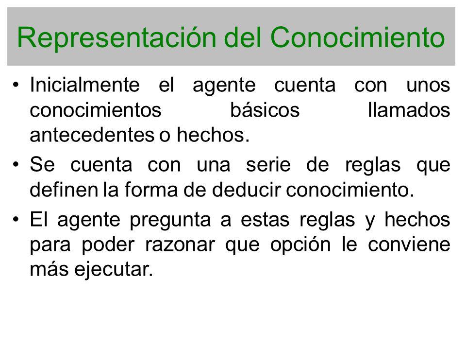 Representación del Conocimiento Inicialmente el agente cuenta con unos conocimientos básicos llamados antecedentes o hechos. Se cuenta con una serie d