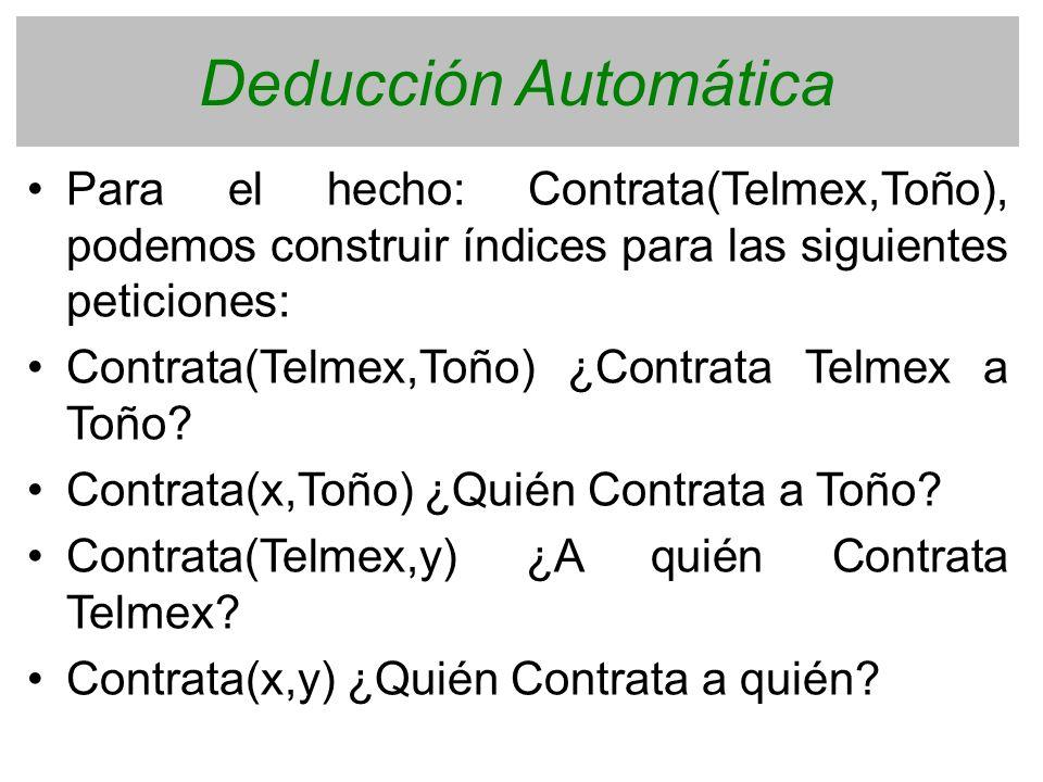 Deducción Automática Para el hecho: Contrata(Telmex,Toño), podemos construir índices para las siguientes peticiones: Contrata(Telmex,Toño) ¿Contrata T