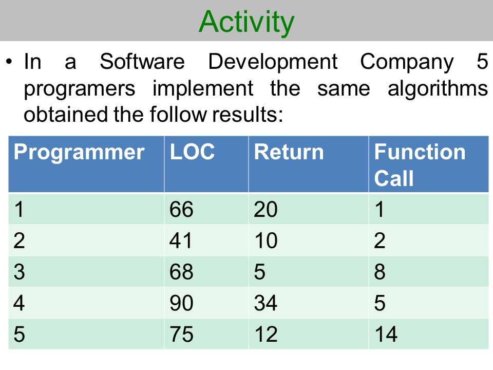 Activity In a Software Development Company 5 programers implement the same algorithms obtained the follow results: ProgrammerLOCReturnFunction Call 16