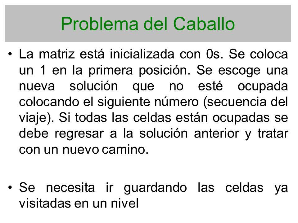 Problema del Caballo La matriz está inicializada con 0s. Se coloca un 1 en la primera posición. Se escoge una nueva solución que no esté ocupada coloc