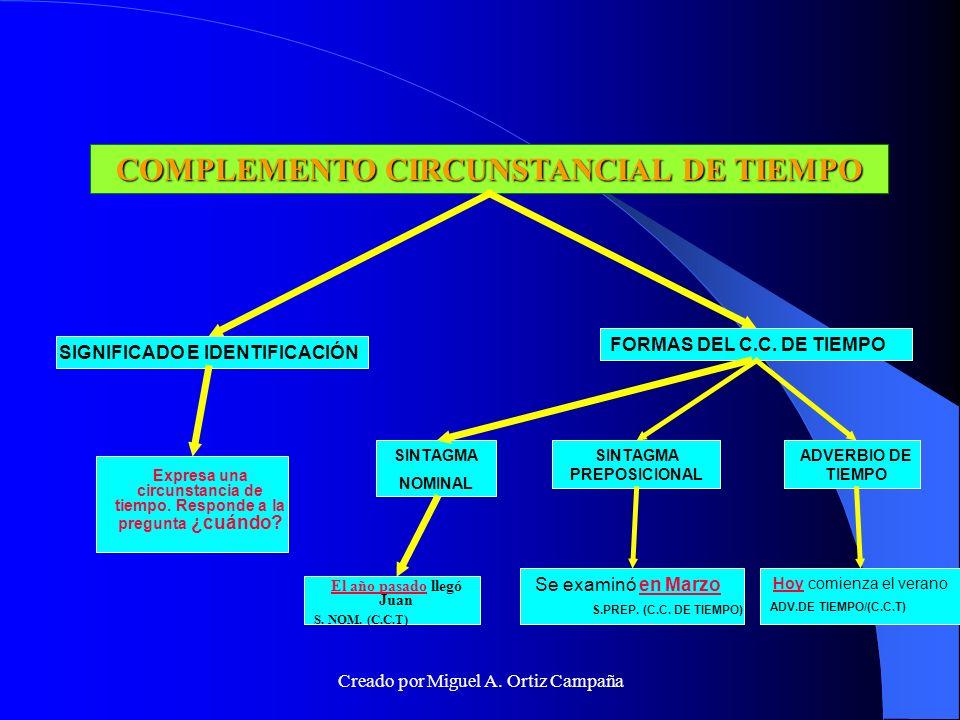 COMPLEMENTO CIRCUNSTANCIAL DE LUGAR SIGNIFICADO E IDENTIFICACIÓN Expresa el lugar donde se realiza la acción.